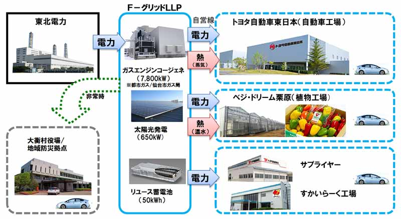 F- grid Miyagi, Japan's first emergency regional power transmission system operation start-2
