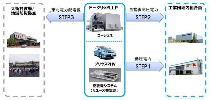 F- grid Miyagi, Japan's first emergency regional power transmission system operation start-6