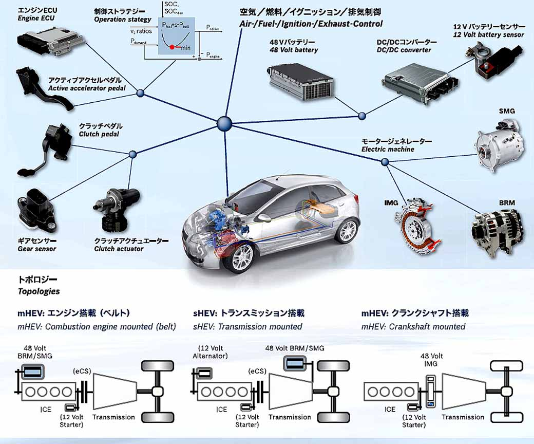 bosch-compact-car-to-the-hv-realized-in-the-48v-system20151010-6