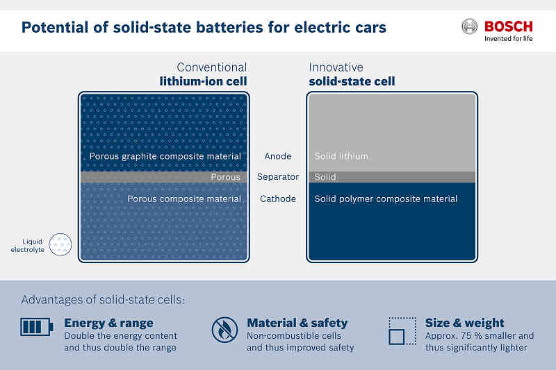 bosch-get-a-breakthrough-battery-technology-for-electric-cars20151004-1
