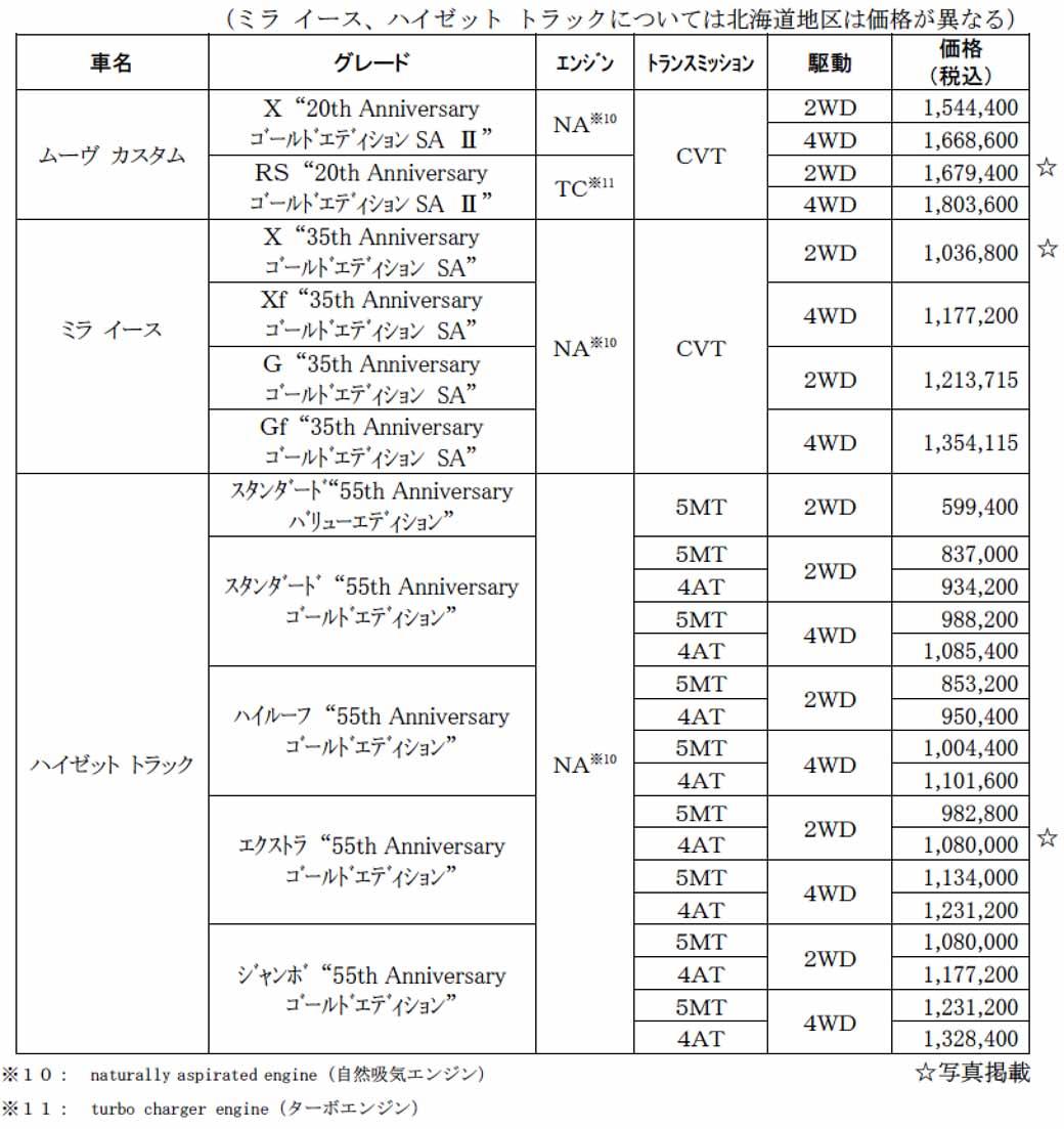 daihatsu-move-custom-miraisu-anniversary-specification-car-launch-of-the-hijet-track20151027-14