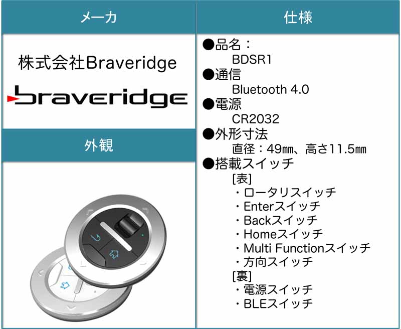 denso-and-develop-applications-that-assist-the-smartphone-use-by-remote-control20151004-4