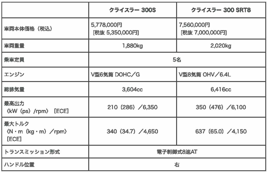 fca-japan-chrysler-300c-the-specification-change-1017-launch20151013-30