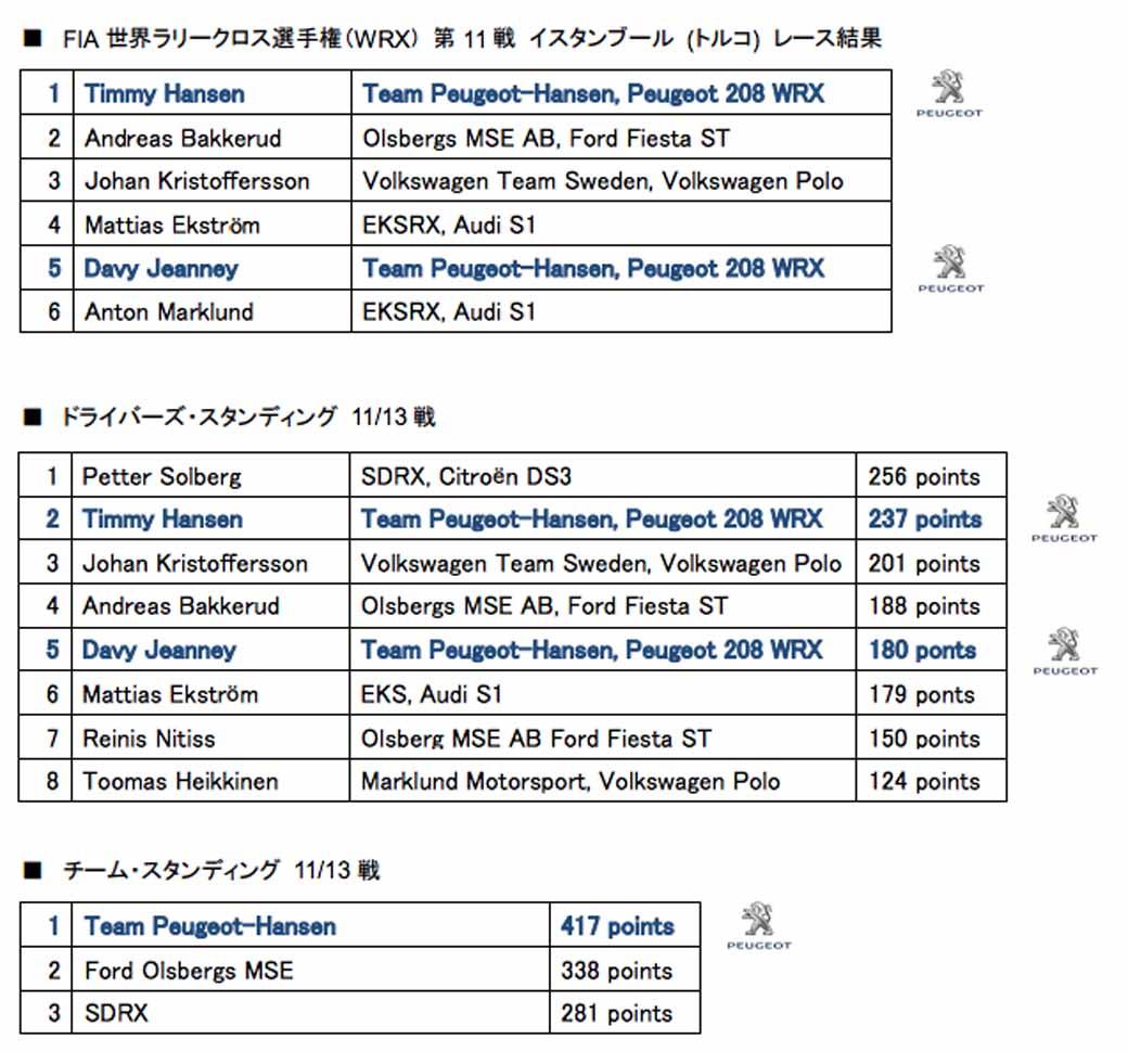 fia-world-rally-cross-championship-wrx-11-races-turkey-peugeot-208wrx-5-win20151005-1