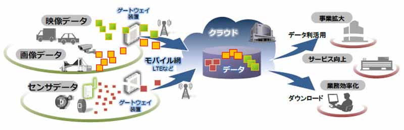 hitachi-m2m-expands-lineup-of-traffic-solutions20151022-1