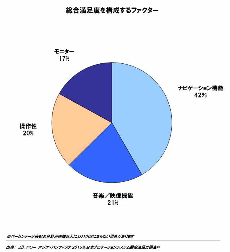 jd-power-in-2015-japan-navigation-system-customer-satisfaction-survey-commercially-available-navigation20151026-1