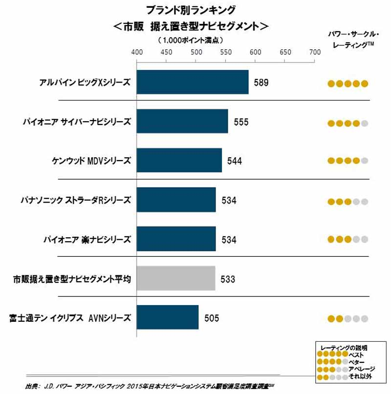 jd-power-in-2015-japan-navigation-system-customer-satisfaction-survey-commercially-available-navigation20151026-2