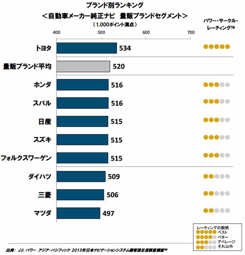 jd-power-in-2015-japan-navigation-system-customer-satisfaction-survey20151009-1