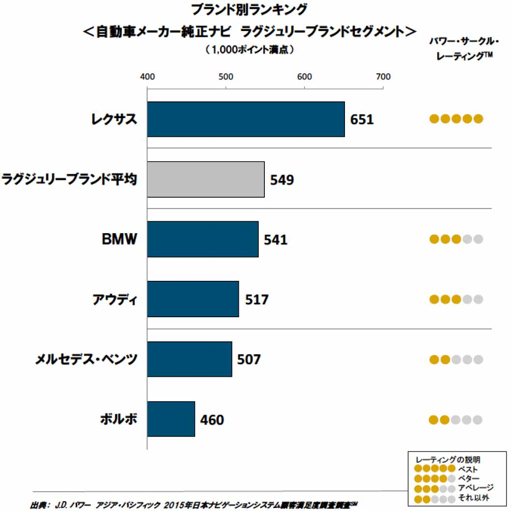 jd-power-in-2015-japan-navigation-system-customer-satisfaction-survey20151009-2