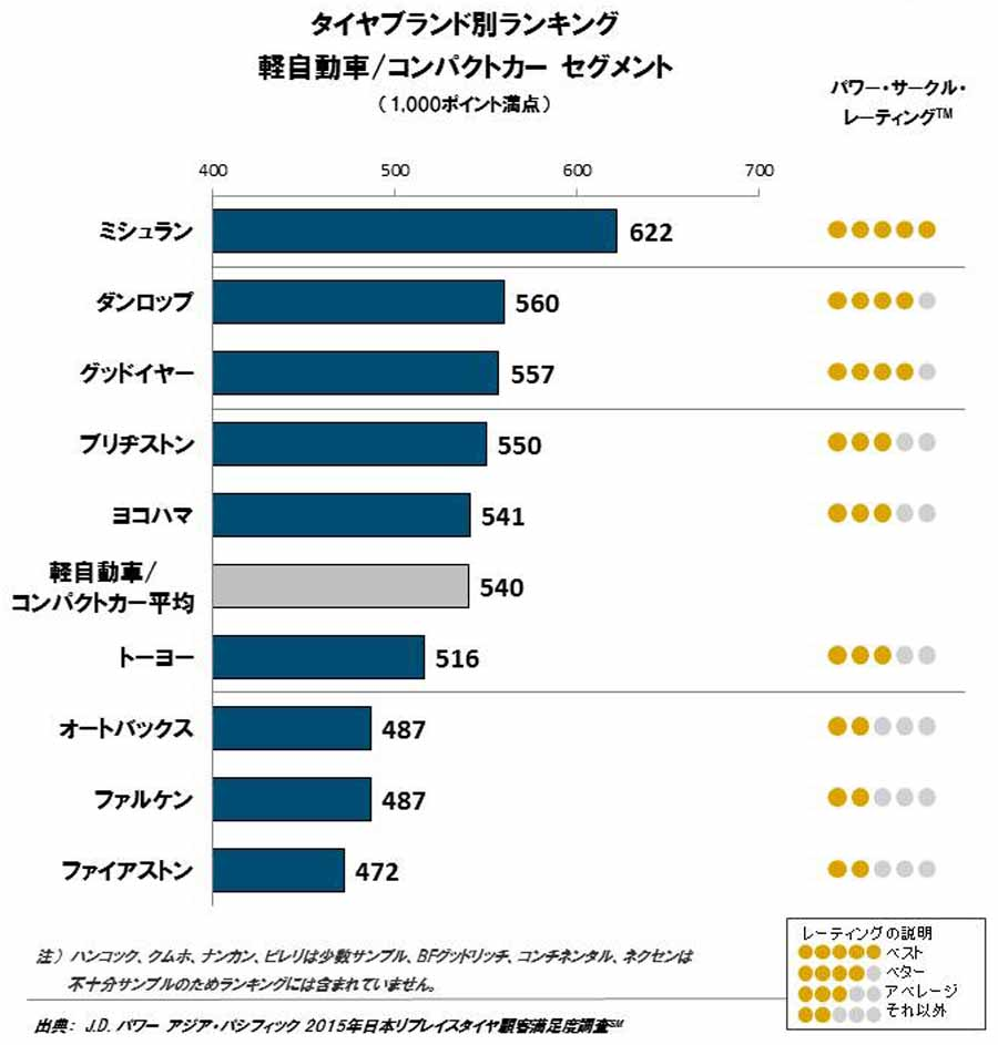 jd-power-in-2015-japan-replace-tire-customer-satisfaction-survey20151020-1