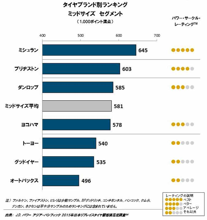 jd-power-in-2015-japan-replace-tire-customer-satisfaction-survey20151020-2