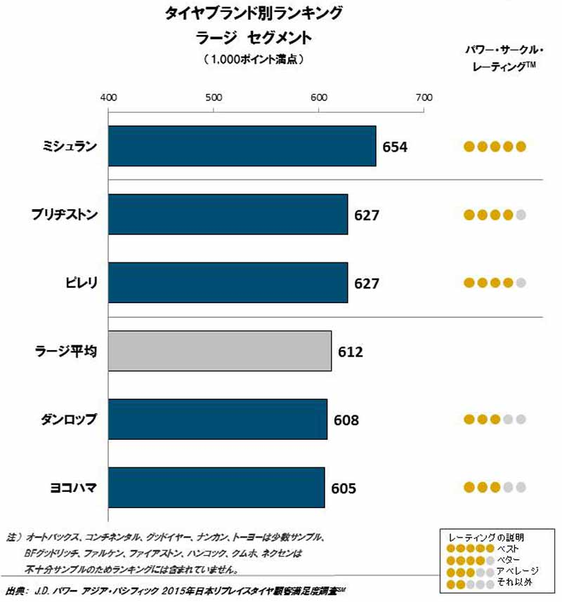 jd-power-in-2015-japan-replace-tire-customer-satisfaction-survey20151020-3