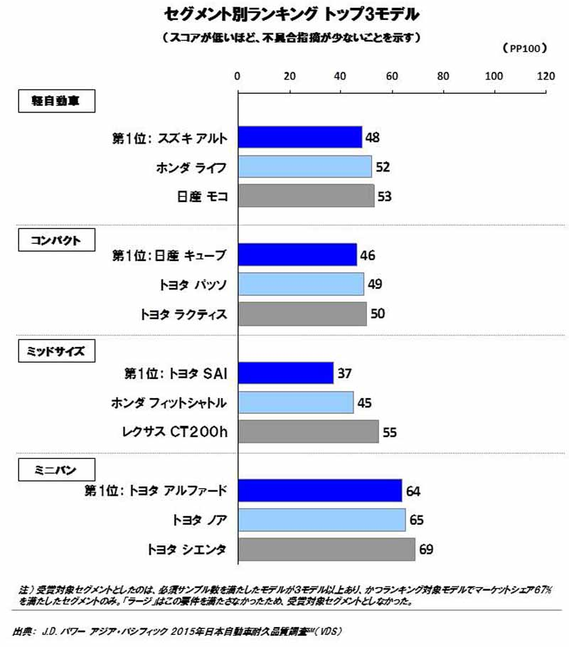 jd-power-survey-become-apparent-height-of-durable-quality-of-domestic-brands20151021-1