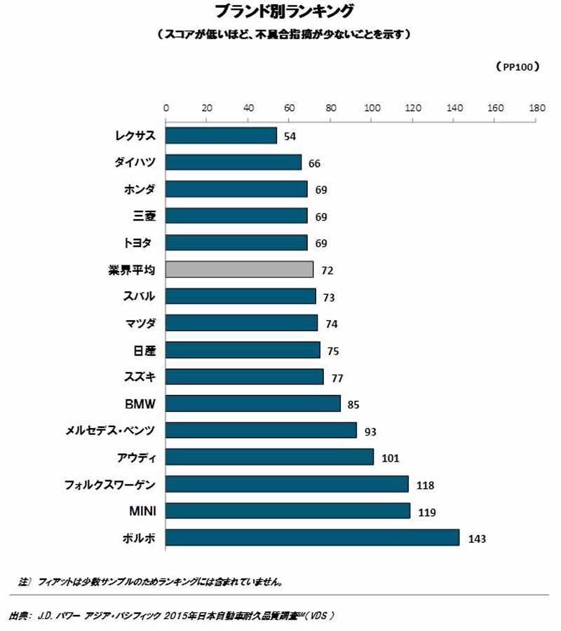 jd-power-survey-become-apparent-height-of-durable-quality-of-domestic-brands20151021-2
