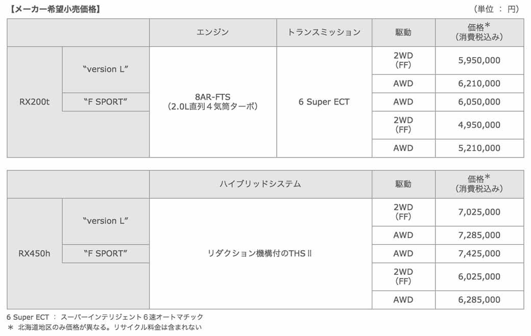 lexus-a-full-model-change-the-premium-crossover-rx20151022-2