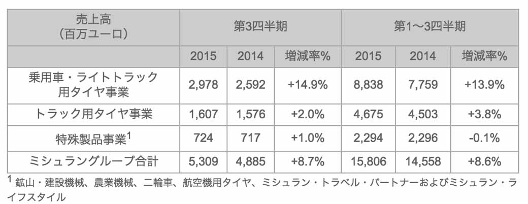 michelin-growth-above-the-market-pace-in-product-sales-volume-end-the-1-3-quarter-results20151030-1