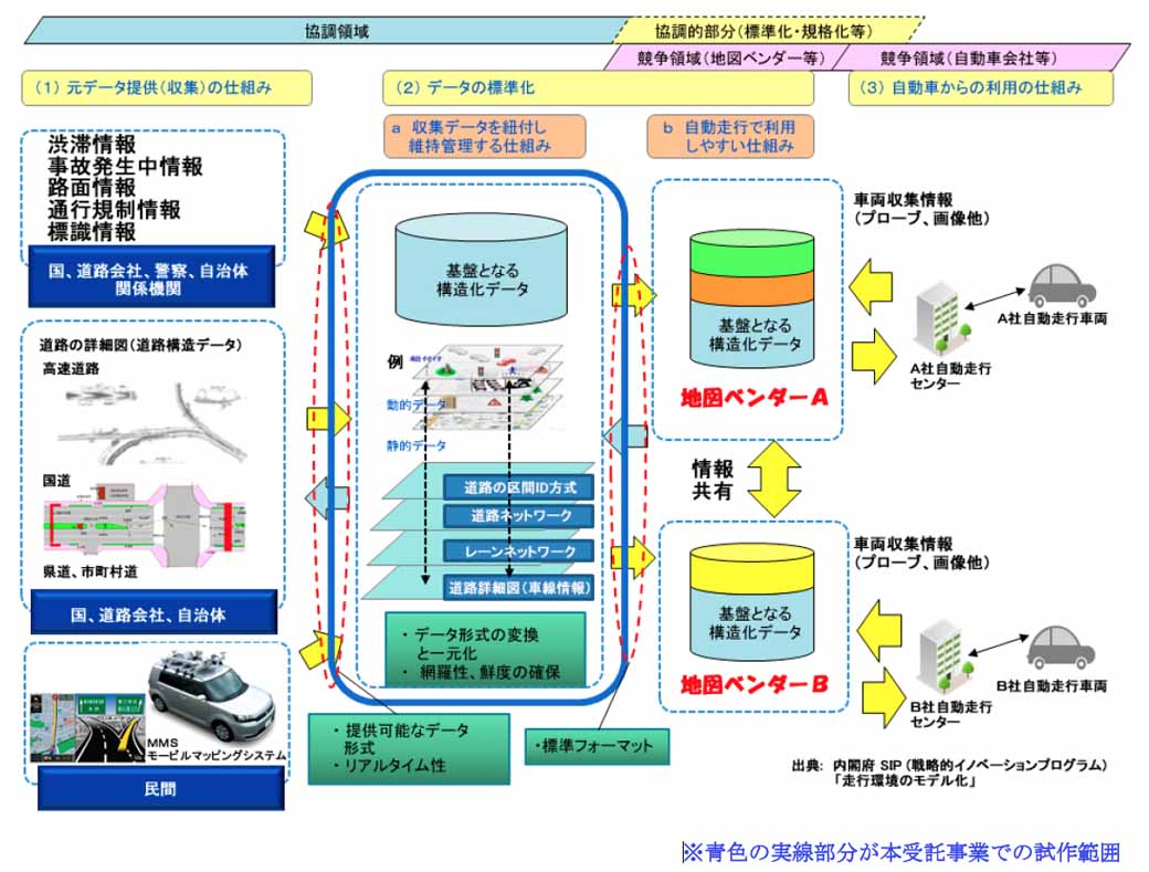 private-seven-companies-commissioned-by-the-cabinet-office-a-digital-map-and-research-toward-the-realization-of-the-automatic-travel-system20151001-1