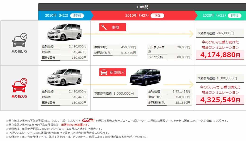 プロトコーポレーション 新車販売店向け営業支援ツールの全国提供開始