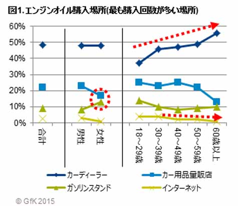 purchasing-behavior-survey-results-announcement-of-the-engine-oil-gfk-japan-survey20151007-1