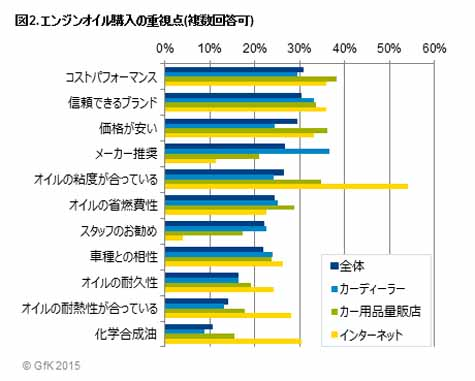 purchasing-behavior-survey-results-announcement-of-the-engine-oil-gfk-japan-survey20151007-2