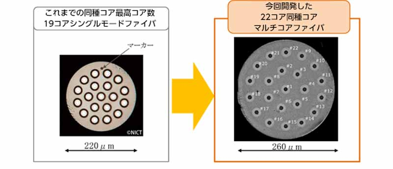 sumitomo-electric-industries-world-record-updated-with-the-transmission-capacity-2-15-petabitto-per-second-of-optical-fiber20151001-4