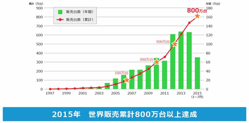 toyota-announced-the-toyota-environmental-challenge-205020151014-2
