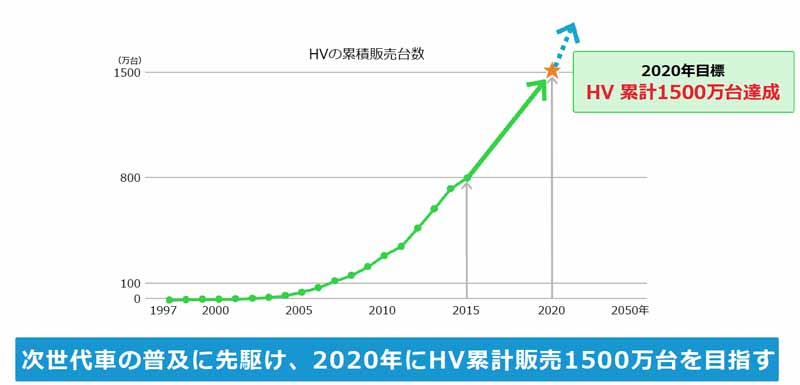 toyota-announced-the-toyota-environmental-challenge-205020151014-3