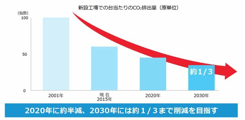 toyota-announced-the-toyota-environmental-challenge-205020151014-5