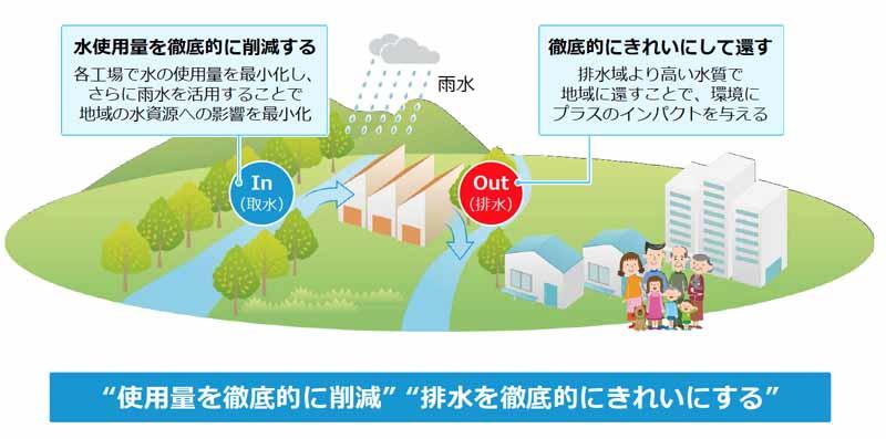 toyota-announced-the-toyota-environmental-challenge-205020151014-6