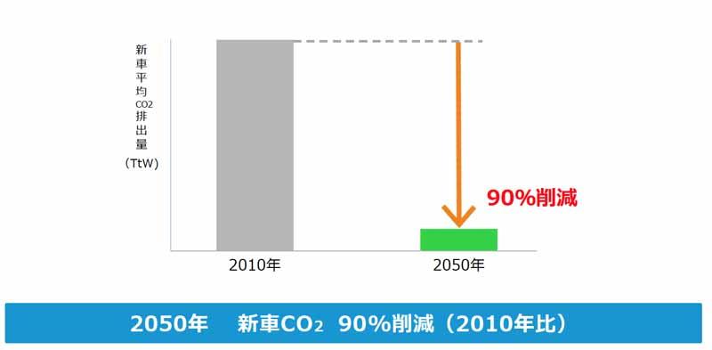 toyota-announced-the-toyota-environmental-challenge-205020151014-7