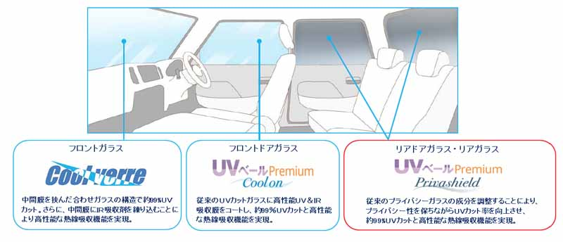 asahi-glass-and-started-selling-the-uv-veil-premium-privashield-of-99-uv-cut20151123-2