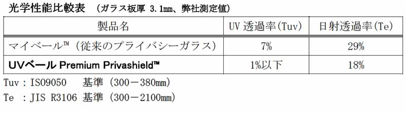 asahi-glass-and-started-selling-the-uv-veil-premium-privashield-of-99-uv-cut20151123-3