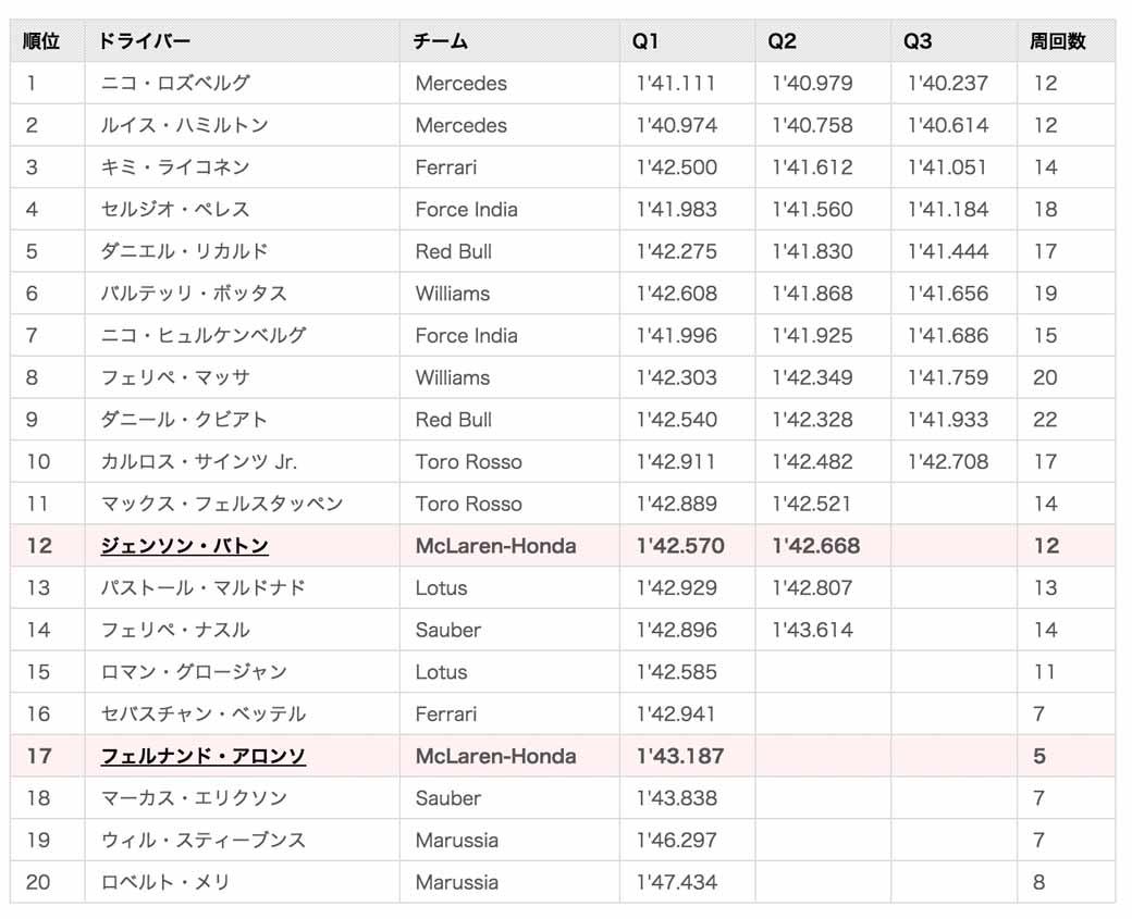 f1-abu-dhabi-gp-qualifying-nico-rosberg-won-the-pole-position-of-the-6-races20151129-1