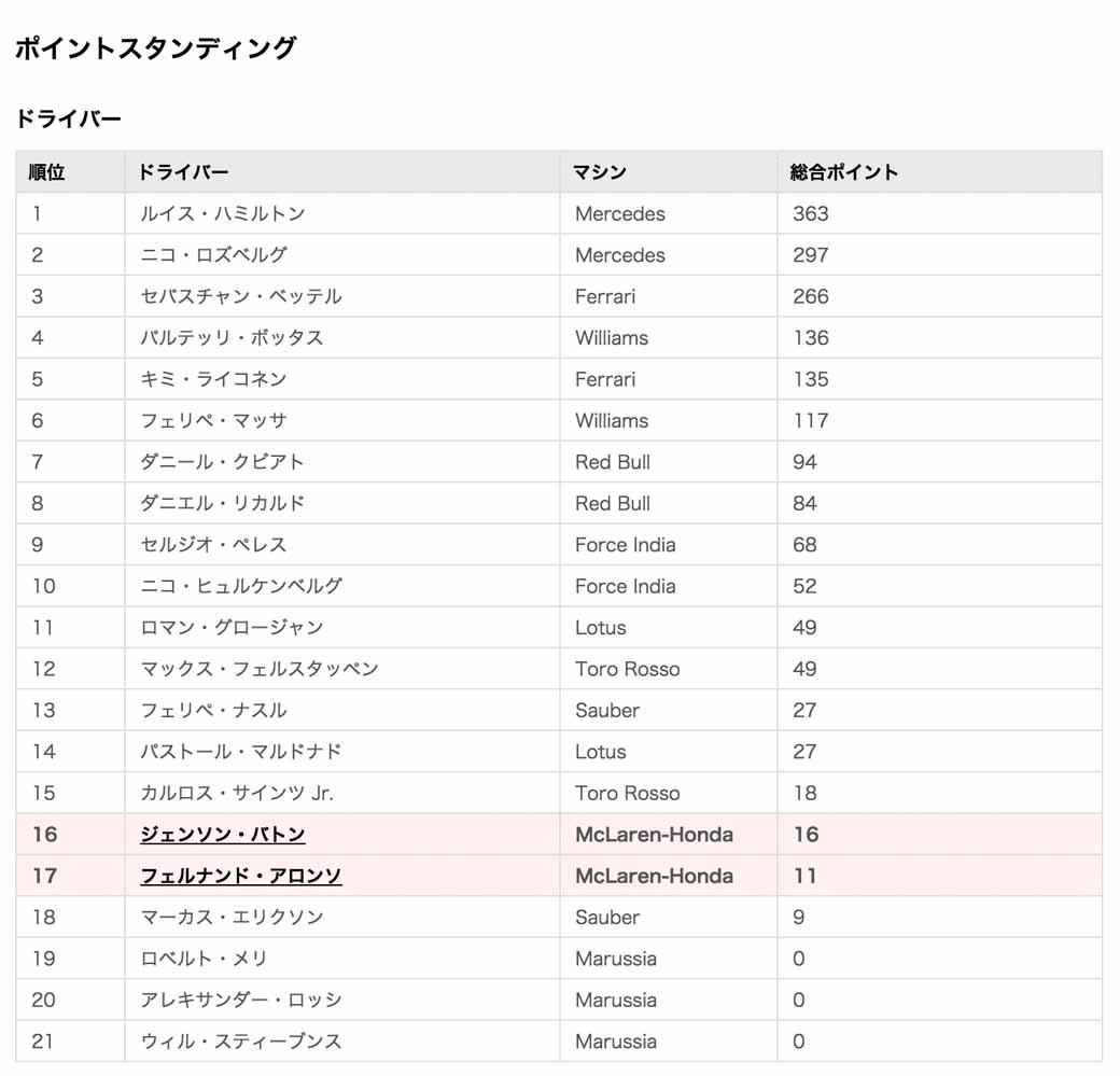 f1-brazilian-gp-runaway-victory-rejected-rosberg-pursuit-of-hamilton20151117-21