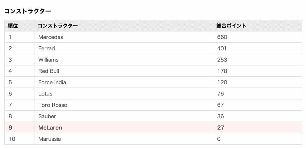 f1-brazilian-gp-runaway-victory-rejected-rosberg-pursuit-of-hamilton20151117-22