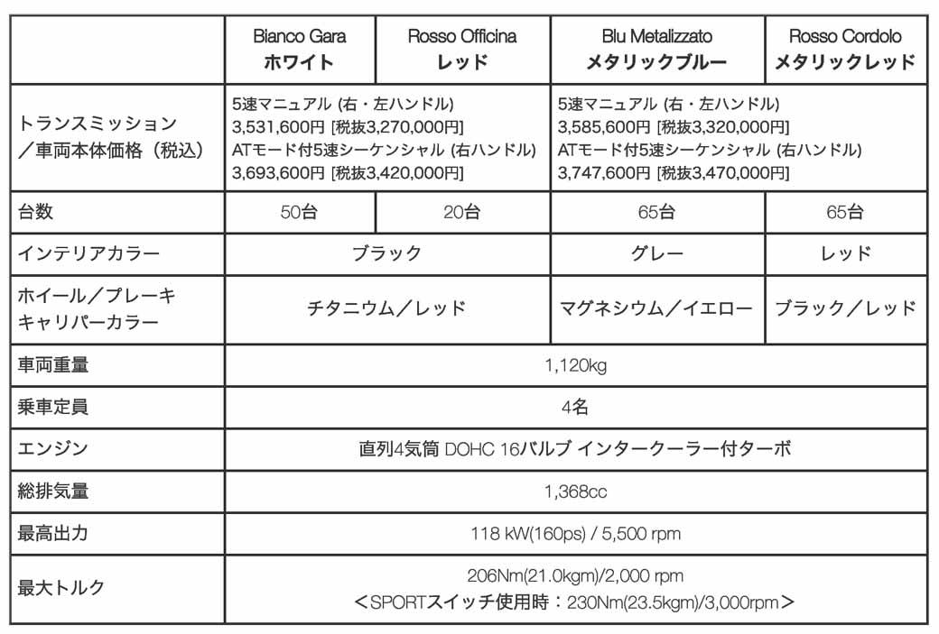 fca-japan-abarth-595-competizione-scorpio-and-200-units-limited-release-the20151105-17