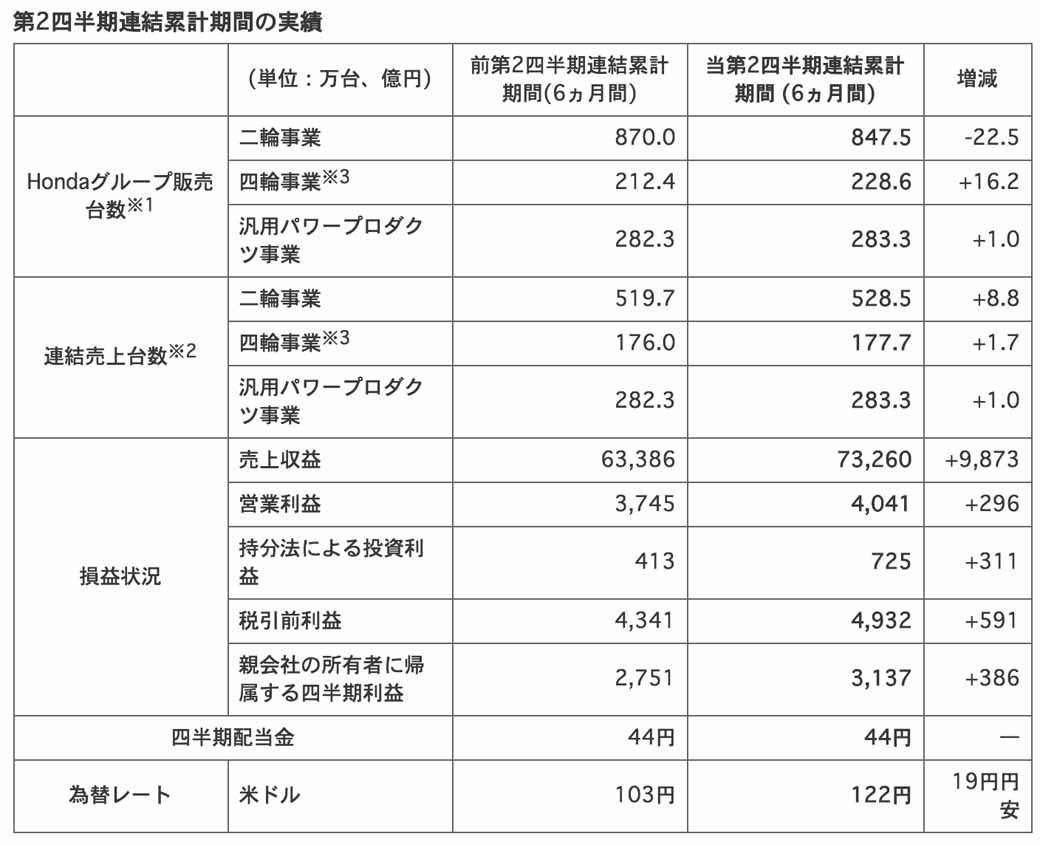 honda-announced-the-consolidated-financial-results-fiscal-2015-first-half20151105-1