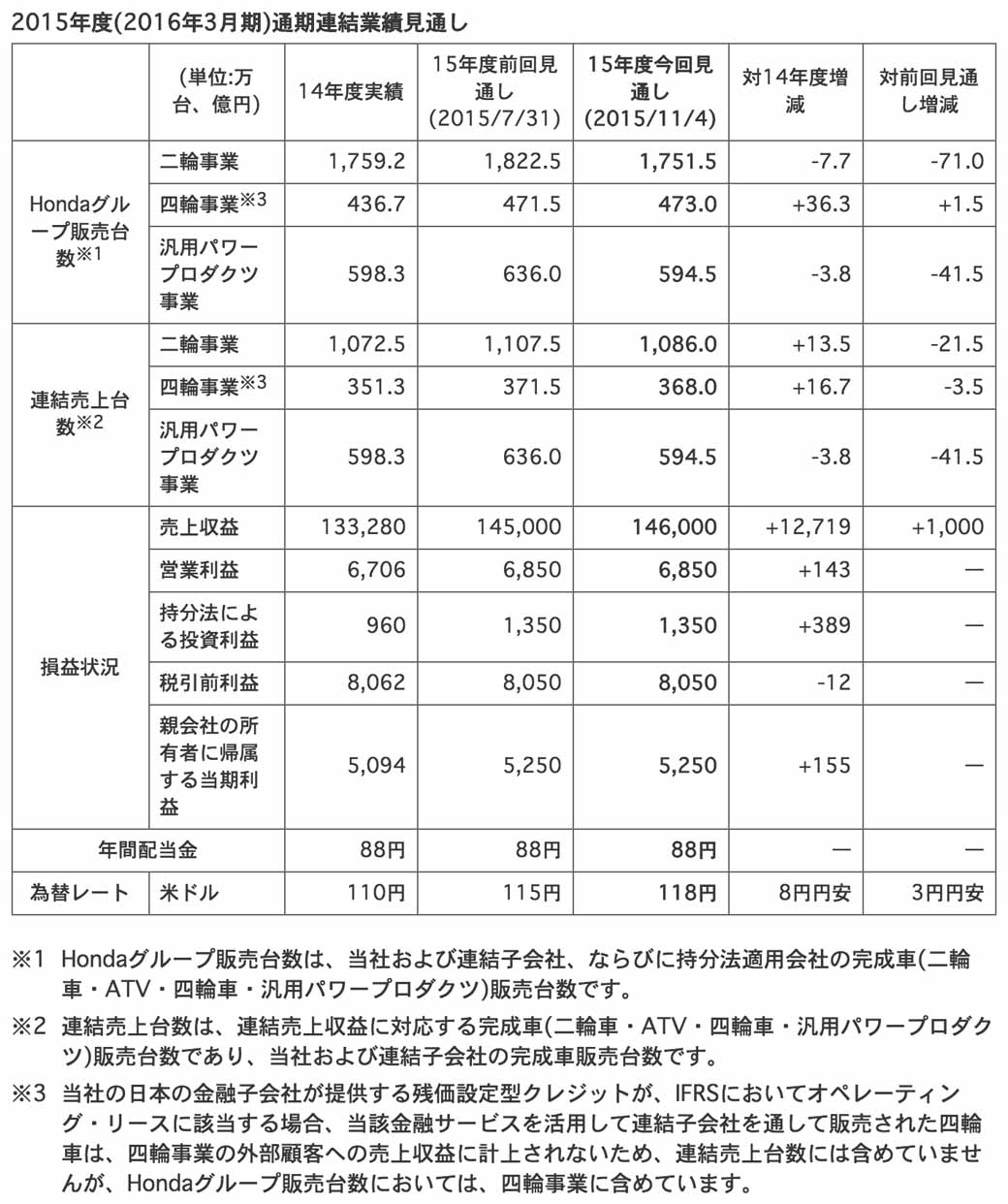 honda-announced-the-consolidated-financial-results-fiscal-2015-first-half20151105-2