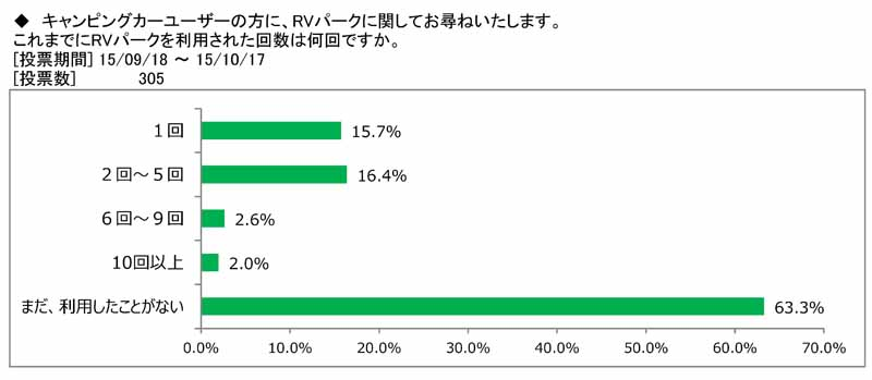 japan-rv-association-camper-user-rv-park-use-survey20151115-2