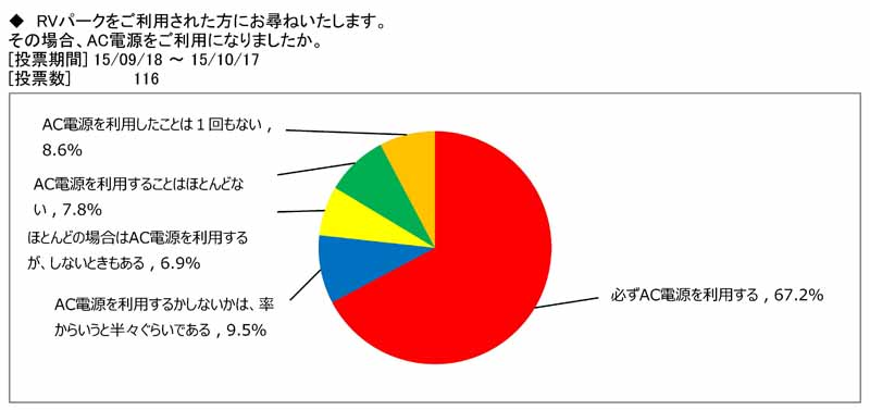 japan-rv-association-camper-user-rv-park-use-survey20151115-3