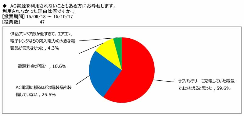 japan-rv-association-camper-user-rv-park-use-survey20151115-4