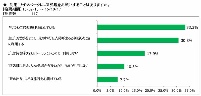 japan-rv-association-camper-user-rv-park-use-survey20151115-5