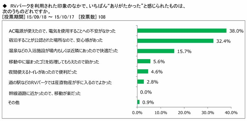 japan-rv-association-camper-user-rv-park-use-survey20151115-6