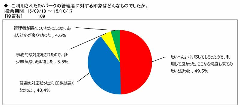 japan-rv-association-camper-user-rv-park-use-survey20151115-7