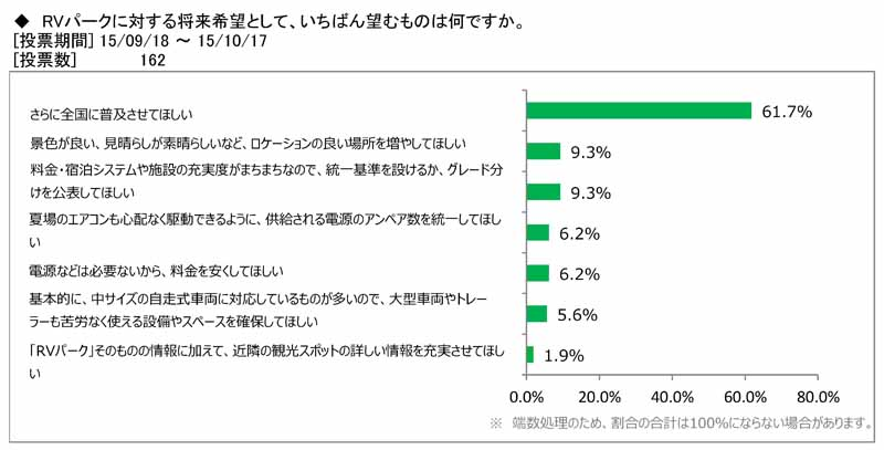 japan-rv-association-camper-user-rv-park-use-survey20151115-8