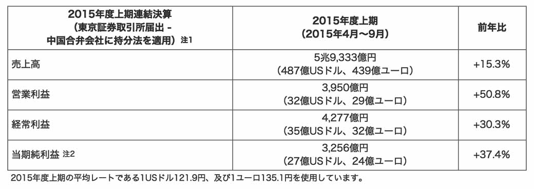 nissan-motor-co-announced-its-financial-results-fiscal-2015-first-half-net-income-recorded-a-3256-one-hundred-million-yen20151105-1
