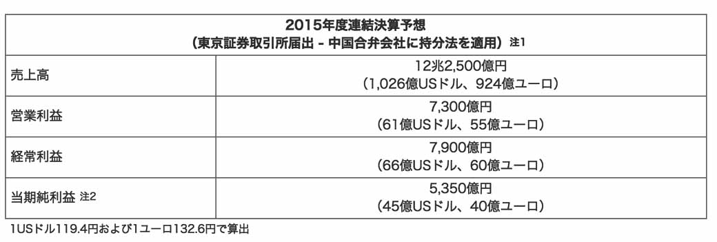 nissan-motor-co-announced-its-financial-results-fiscal-2015-first-half-net-income-recorded-a-3256-one-hundred-million-yen20151105-2