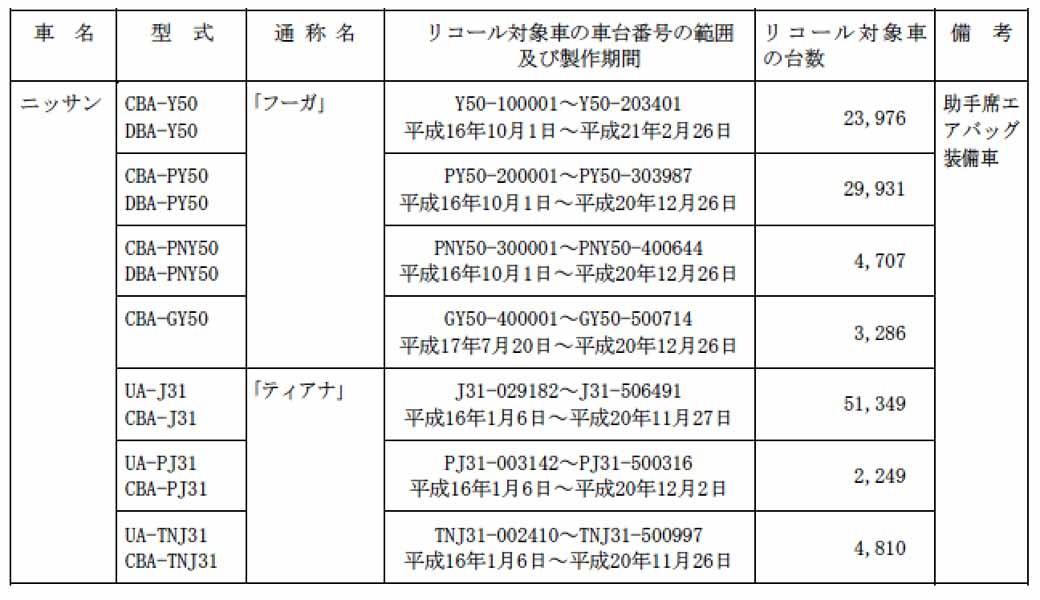 nissan-of-november-2-2015-with-recall-notification-number-3674-a-total-of-309840-units-details20151111-2