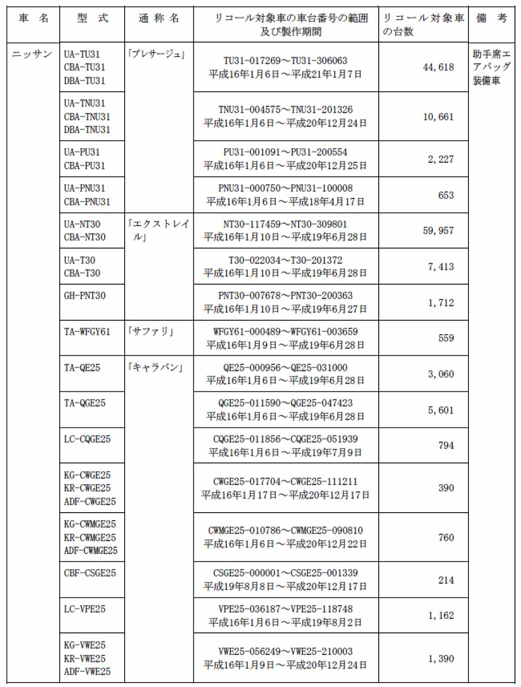 nissan-of-november-2-2015-with-recall-notification-number-3674-a-total-of-309840-units-details20151111-3