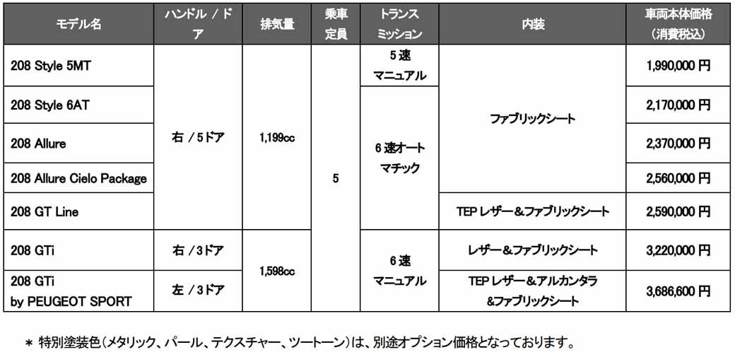 peugeot-citroen-japon-new-peugeot-208-release20151110-2